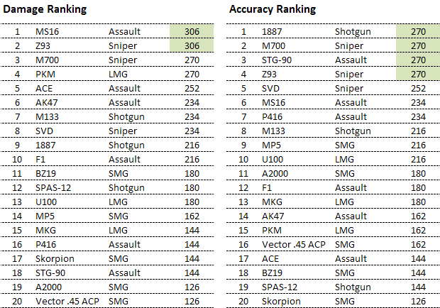 Far Cry 3 - Weapon Damage & Accuracy Ranking