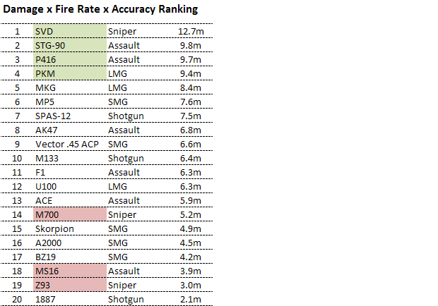 Far Cry 3 - Weapon Damage x Fire Rate x Accuracy Ranking